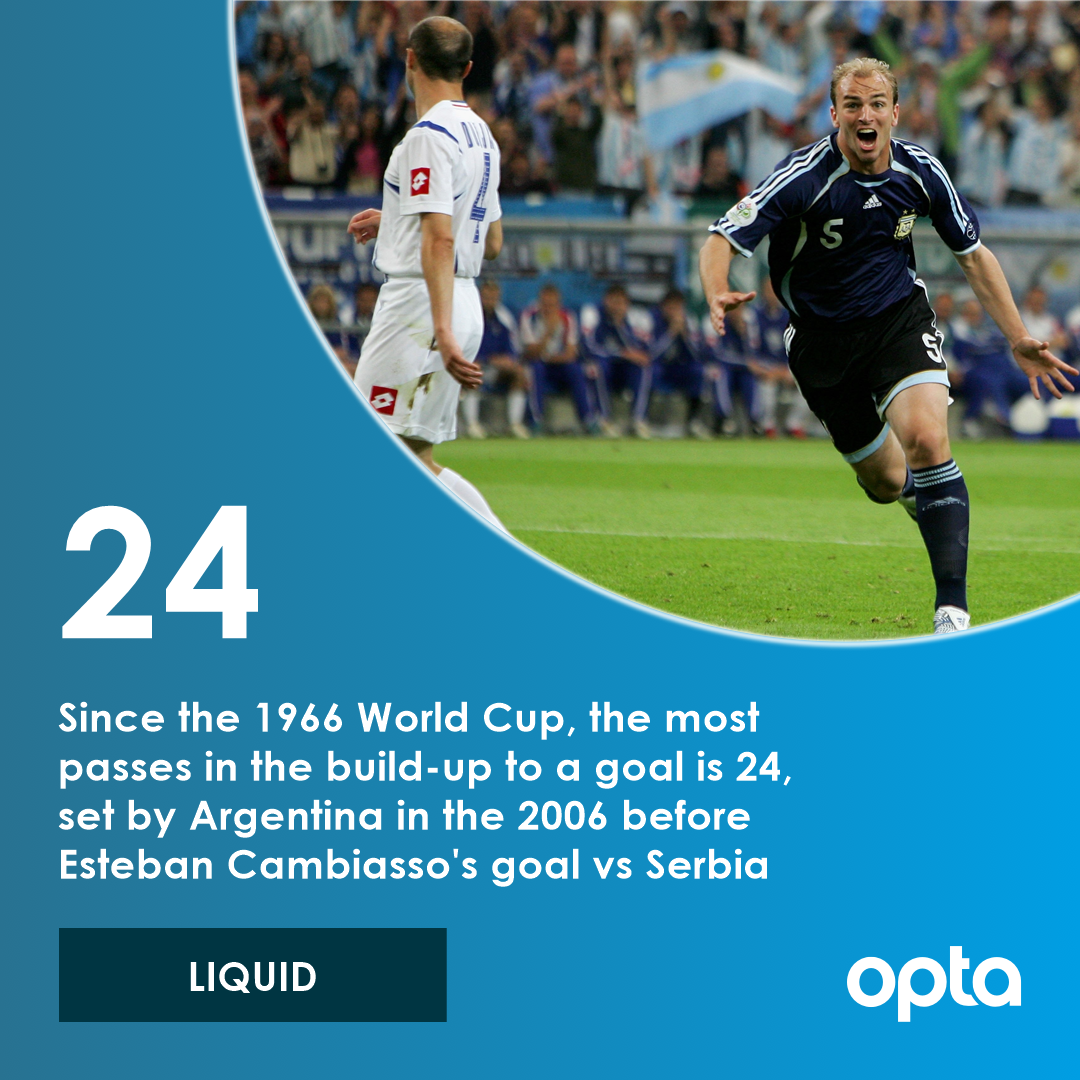 24 - Since the 1966 World Cup, the most passes in the build-up to a goal  is 24, set by Argentina in the 2006 World Cup before Esteban  Cambiassos goal against Serbia. Liquid. #OptaWCCountdown