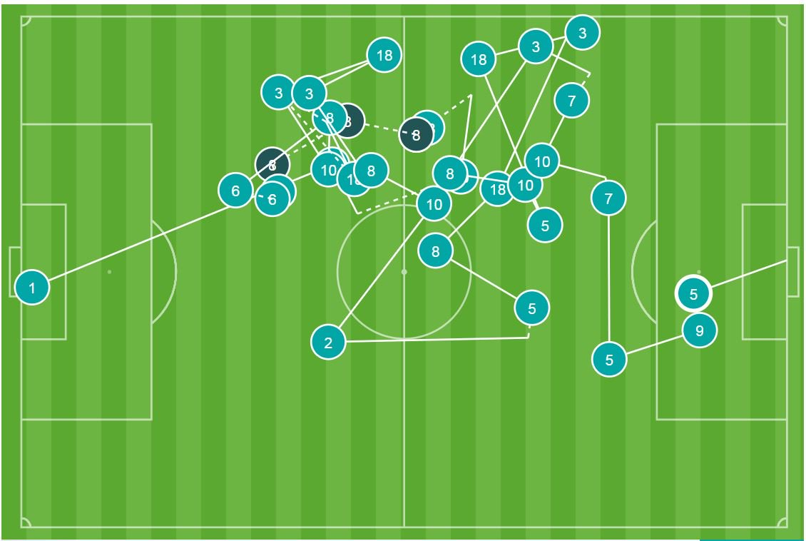 @FIFAWorldCup @Argentina 10 - 10 of the 11 players for Argentina were directly involved in Esteban Cambiassos goal. Beautiful. #OptaWCCountdown