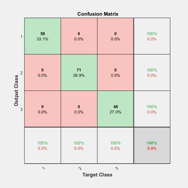 Confusion Matrix Matlab