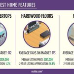Which #home features are most likely to pay off? We have the list: https://t.co/lj2a0ECDXw