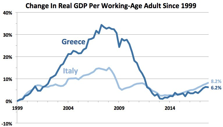 @paulkrugman Good point. By that measure, Italy has slightly outperformed Greece since 1999 (which has seen its working-age population shrink even more), but still hasn't grown since about 2004. https://t.co