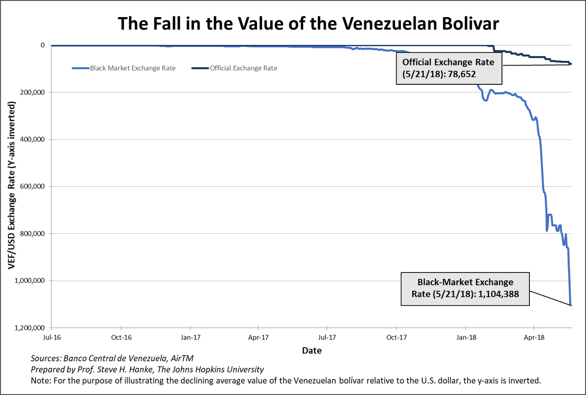 In Venezuela The Bolivar Has Reached New Lows With More Than 1 Million Bolivars Now Required For U S Dollar Maduro This Is Likely To