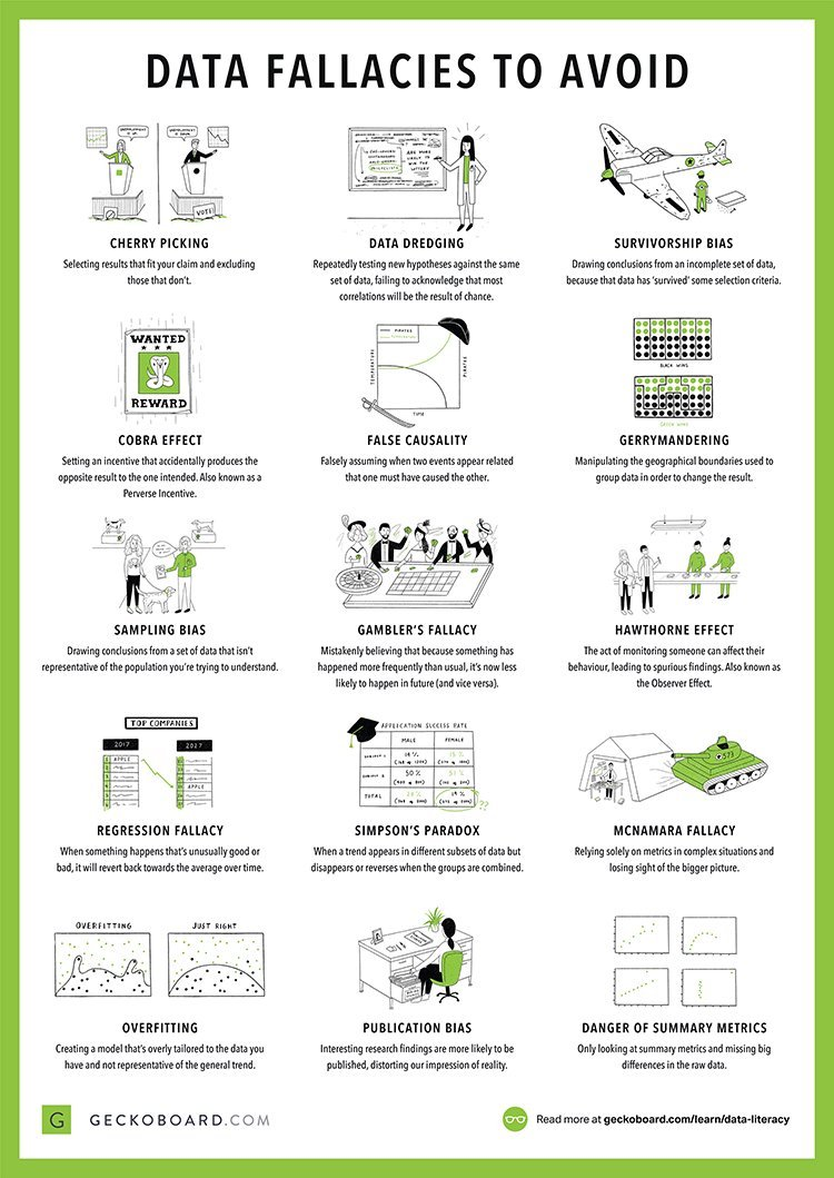 #Data Fallacies to Avoid [#INFOGRAPHICS]  by @geckoboard |   Read more here:  http:// bit.ly/2INAe0y  &nbsp;    #BigData #DataViz #Visualization #AI #ArtificialIntelligence #ML #MachineLearning #DL #DeepLearning #BI #BusinessIntelligence #Python #RT   Cc: @Bill_IoT @MikeQuindazzi<br>http://pic.twitter.com/cp928e3Jl8