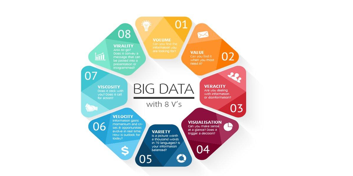 "Antonio Gambina on Twitter: ""What are the #BigData 8 V's? [ #Infographic ]  HT @Fisher85M #MachineLearning #DataScience #IoT #Cloud #Digital  #Blockchain #FinTech #DL #ML #AI #Algorithms #Analytics #BI…  https://t.co/Lkby4x0ZpZ"""