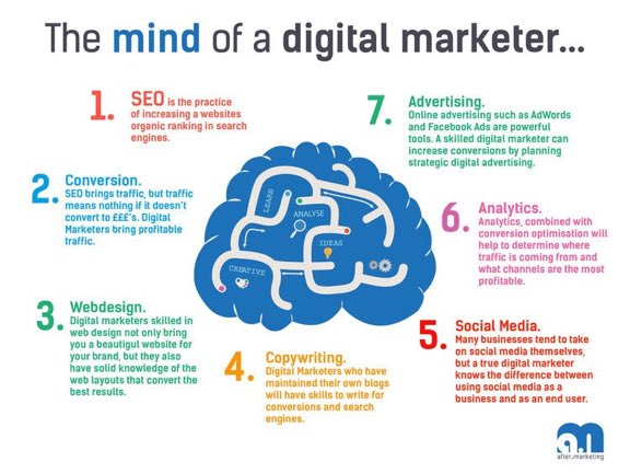 What good #DigitalMarketing Professionals focus on? #SEO #Marketing #SocialMedia #GrowthHacking #CMO #Sales #ContentMarketing #Brand #digital #inbound #UX #UI #adtech #socialmedia #SMM<br>http://pic.twitter.com/FsYB6Xme2z