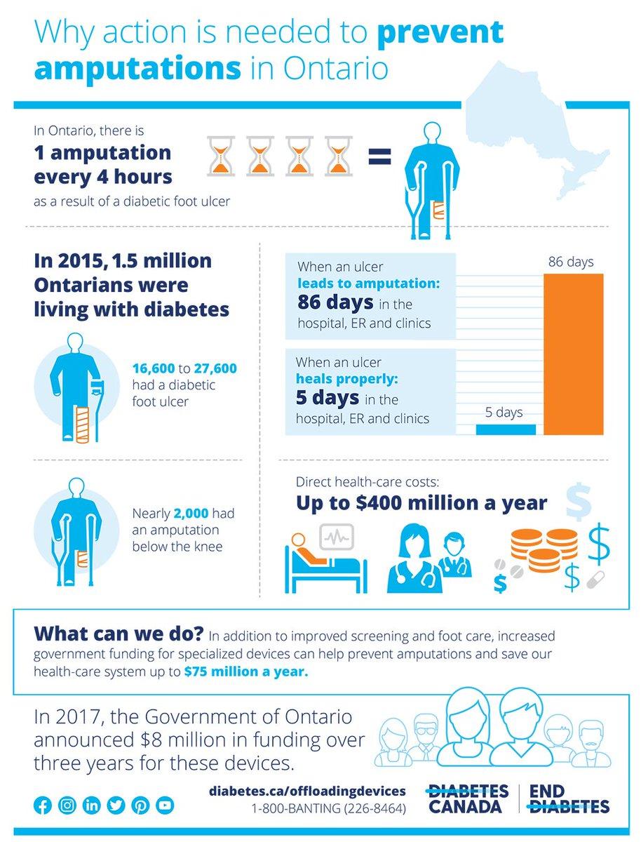 7587e8115150 Diabetes Canada on Twitter
