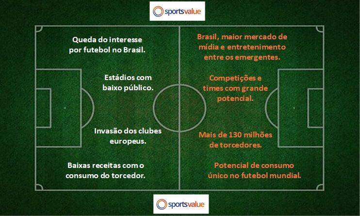 f730c012b7 ... novo estudo da Sports Value sobre o consumo dos torcedores brasileiros.   sportsvalue  estudosportsvalue  sportsvalue  ...