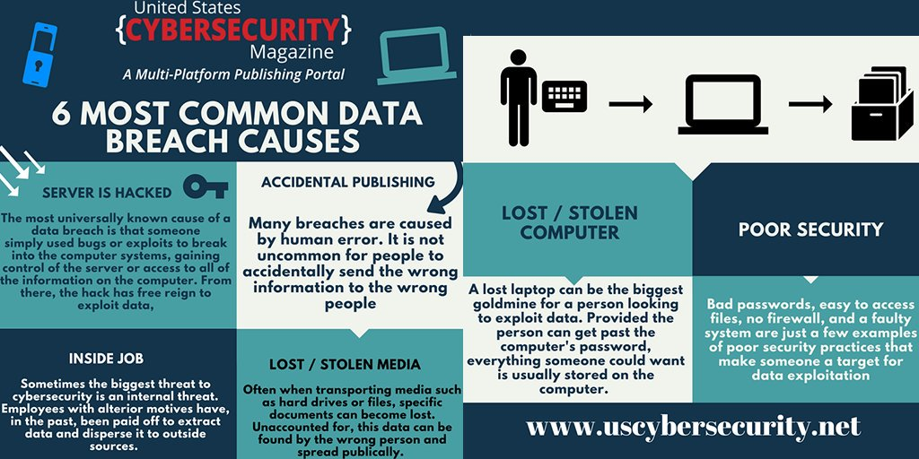Six Most Common #DataBreach Causes [#INFOGRAPHICS]  by @USCyberMag |   #CyberSecurity #Security #DataPrivacy #BigData #Hacking #AI #ArtifcialIntelligence #ML #MachineLearning #IoT #InternetOfThings #GDPR #RT   Cc: @Ronald_vanLoon @MikeQuindazzi @dez_blanchfield<br>http://pic.twitter.com/EXASSHBBh3