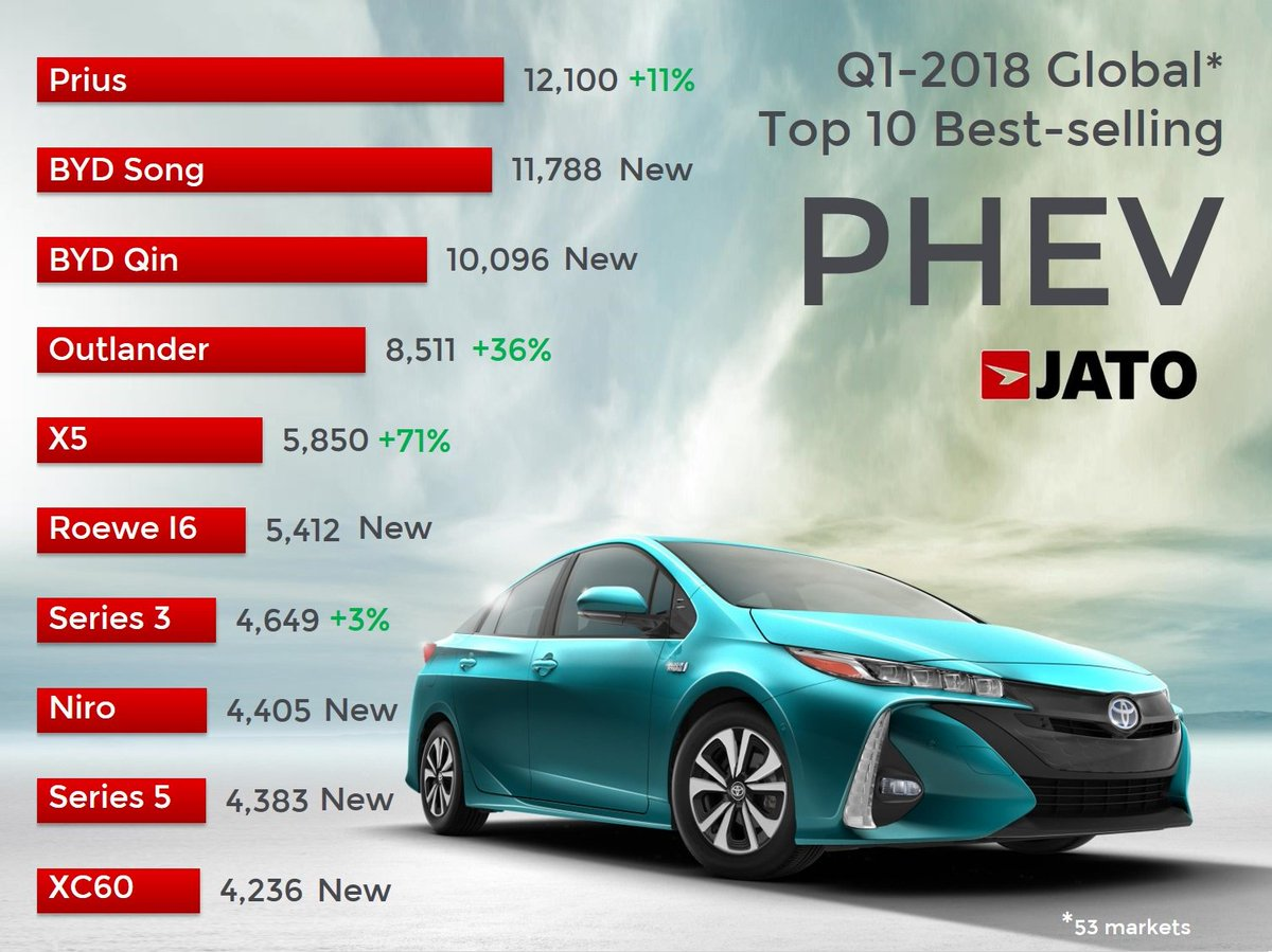 More Rankings Http Www Jato Global S Afvs Surped Million Mark Q1 2018 Toyota Plugin Phev Byd Hybridpic Twitter Owz9azijkp