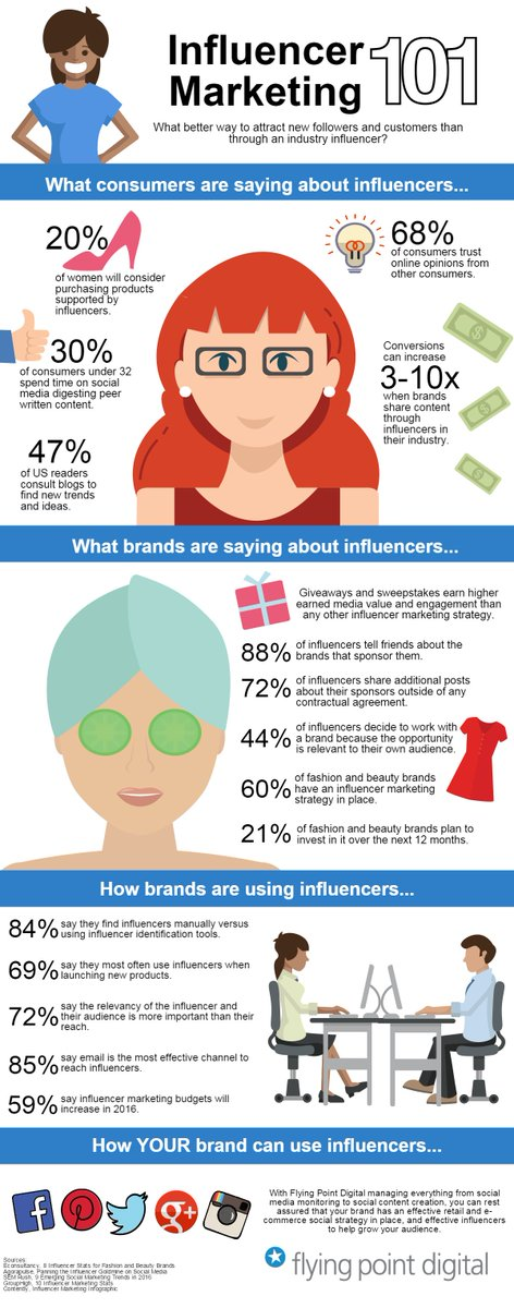 Could your brand benefit from influencer marketing? 15 Top #Influencer STATS. #socialmedia #InboundMarketing #socialmediamarketing #socialselling #digitalmarketing #marketingstrategy #growthhacking #seo #sem #business #b2b #influencermarketing #entrepreneurs #videocontent<br>http://pic.twitter.com/p8aIysRsNw