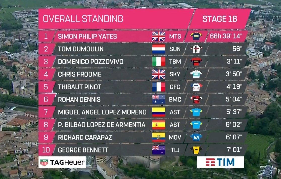 Het nieuwe klassement in de Giro! #giro101