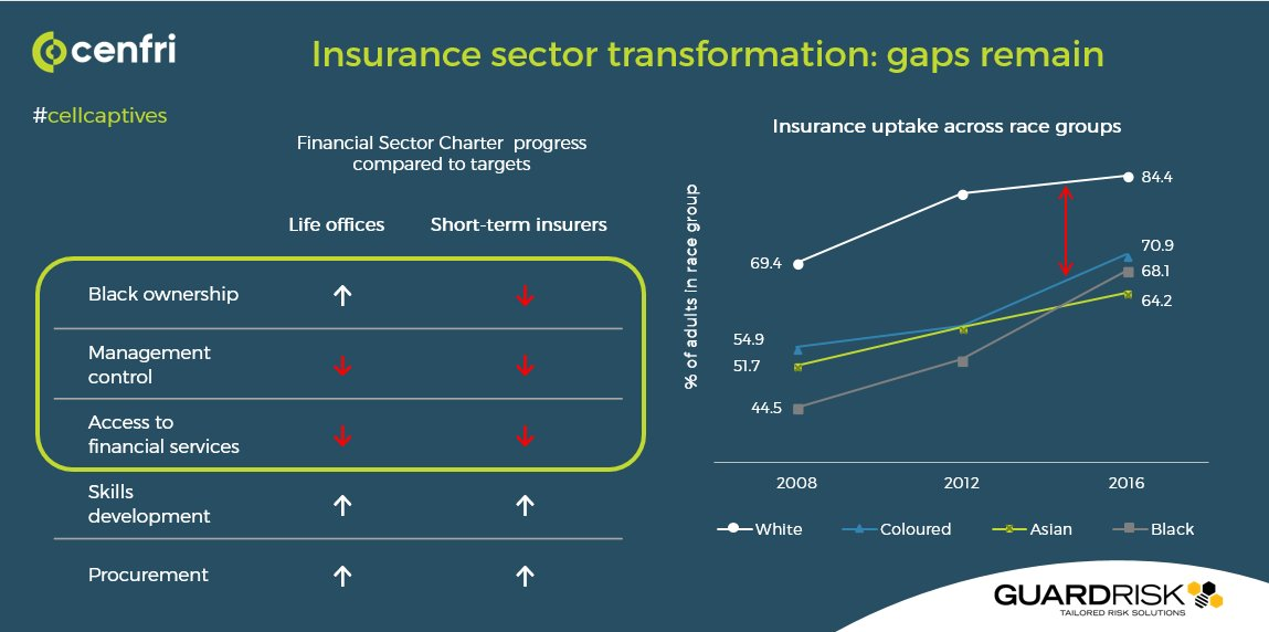 Cenfri On Twitter The South African Insurance Sector Is Not