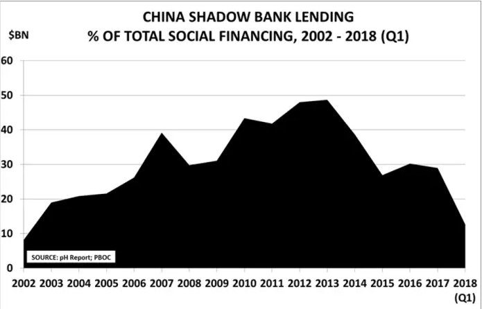 China's government seems to be successfully taking the air out of its shadow bank bubble https://t.co/2DyU1SqlPq