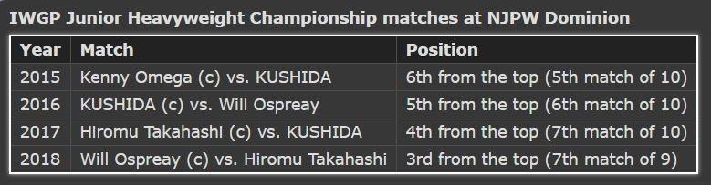 NJPW Dominion 6.9 in Osaka-Jo Hall: Card e Discussão Geral - Página 4 De-fOzaU8AEAmUO
