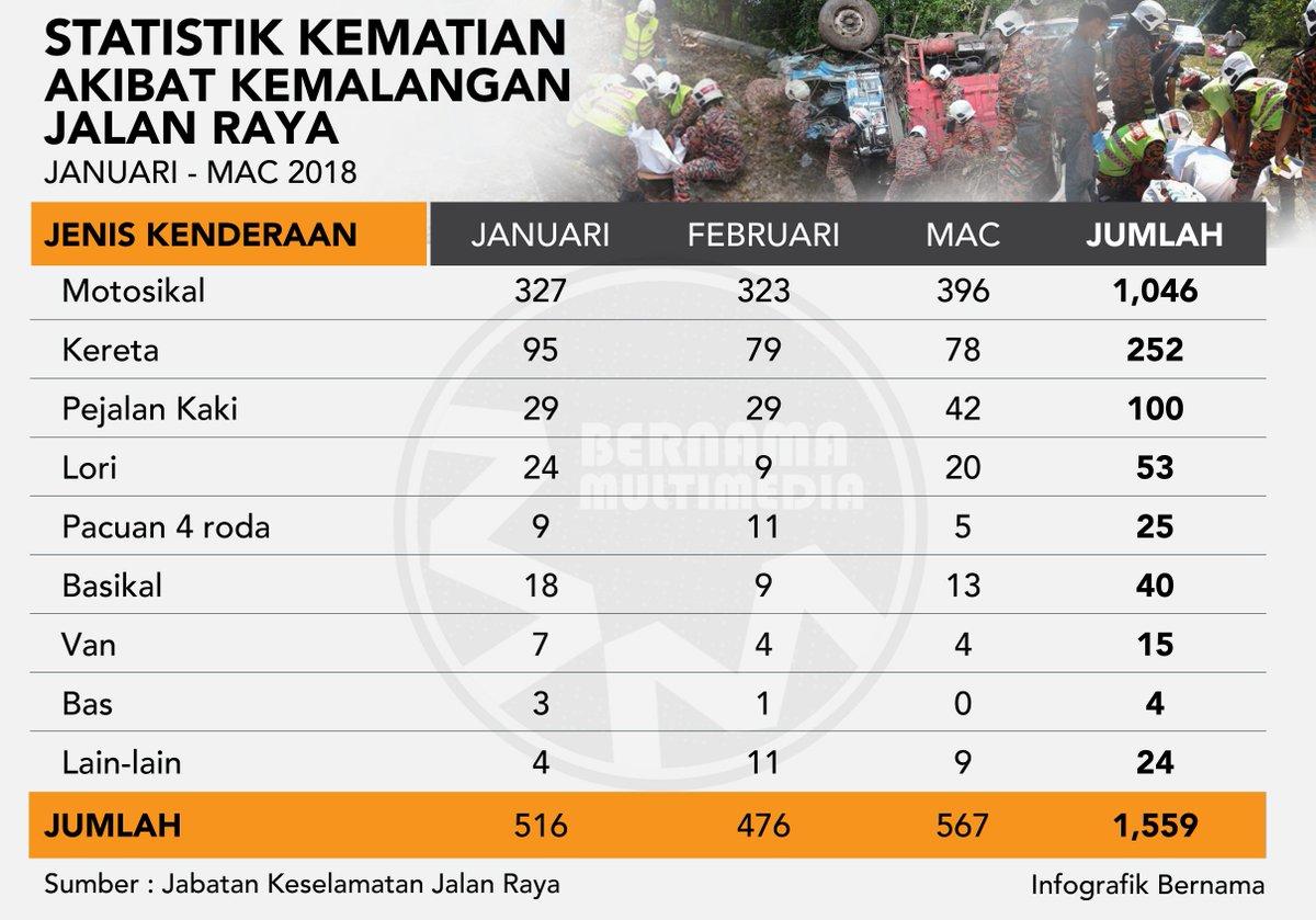 Bernama A Twitter Infografik Statistik Kematian Akibat Kemalangan Jalan Raya Januari Mac 2018