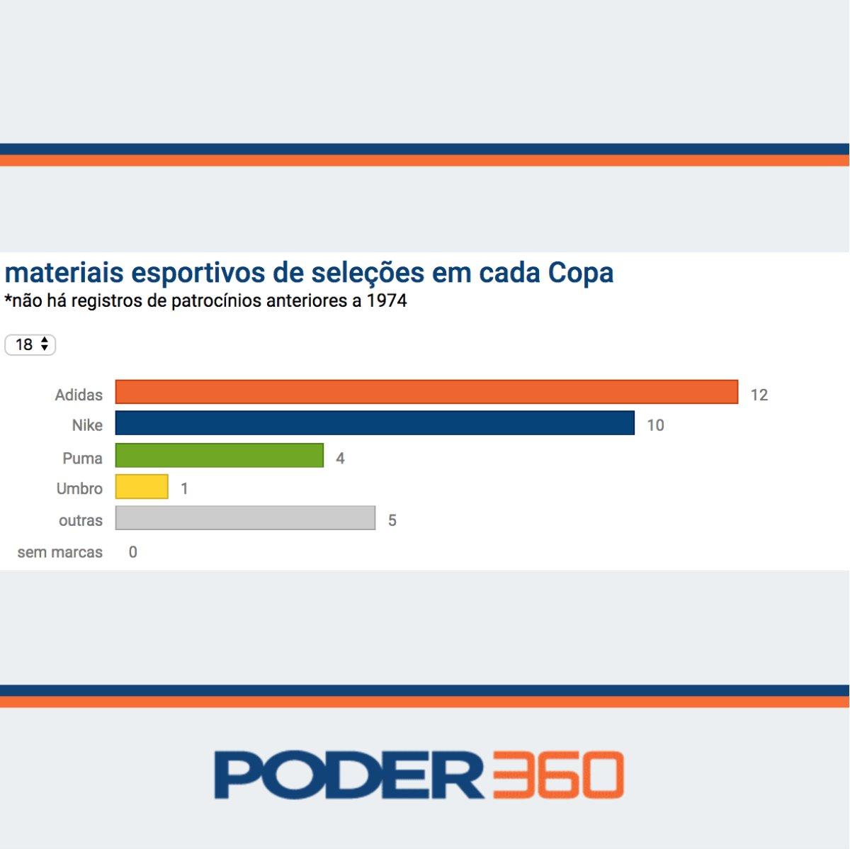 Leia a matéria completa  https   www.poder360.com.br economia pela-10a-vez -nas-ultimas-12-copas-adidas-e-marca-que-mais-patrocina-selecoes  ... 060c51f6dd13d