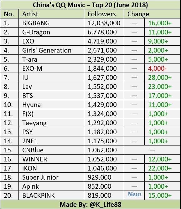 Blackpink Charts On Twitter Blackpink Are The 20th Most Followed K Pop Artists On Qq Music China S Biggest Online Music Platform Cr K Life88 Https T Co L0qowc9six
