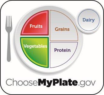 ChooseMyPlate gov on Twitter: