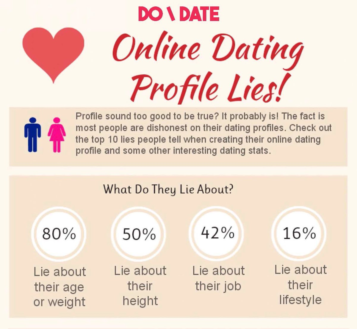 top 10 lies in online dating profiles
