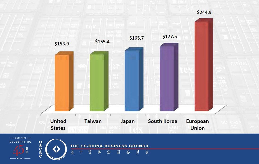 theres room for growth the us is currently only the fifth largest source of imports for china read more in our state exports report