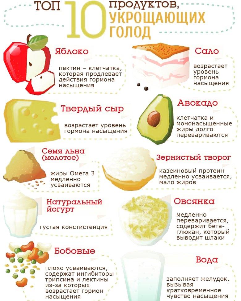 Можно ли кушать гороховую кашу при диете
