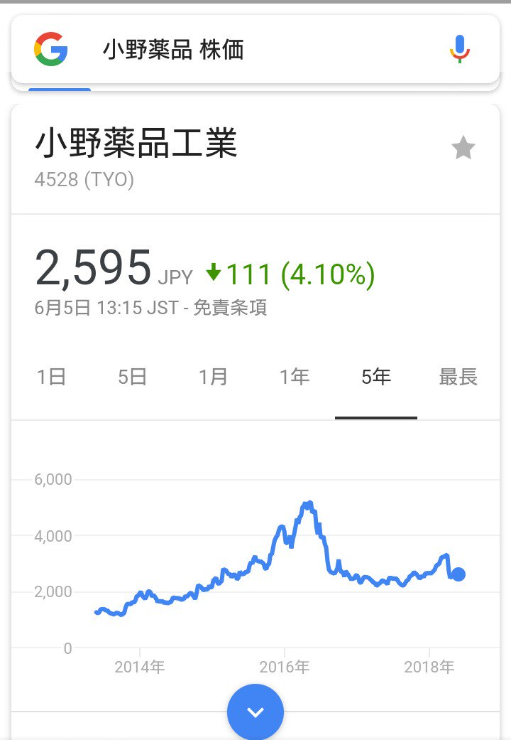 工業 小野 の 株価 薬品