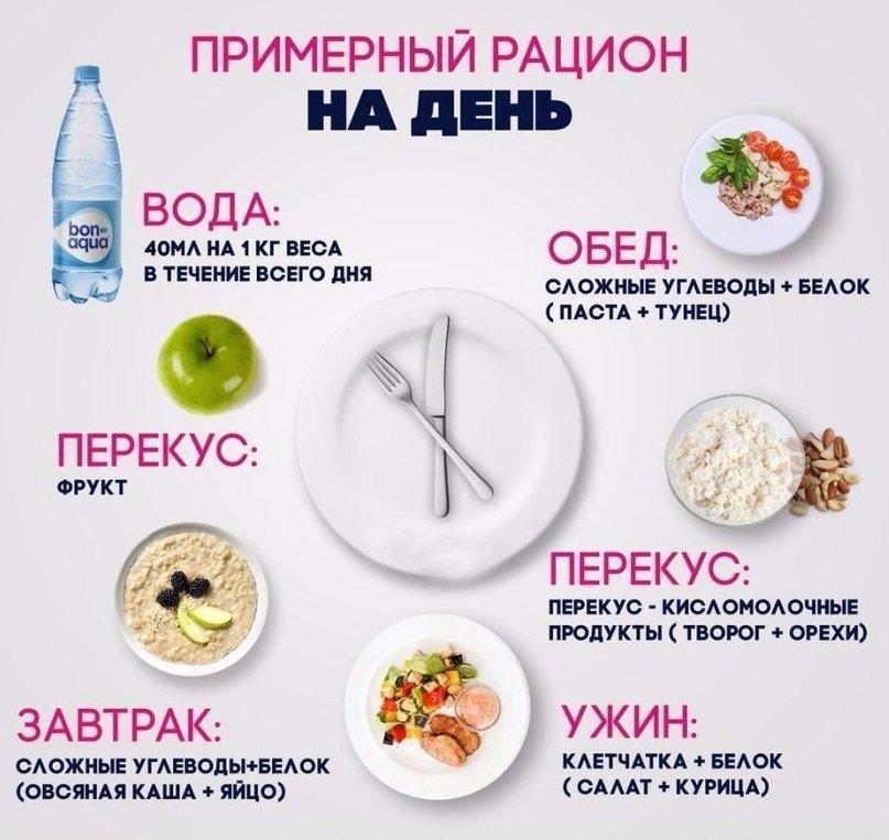 Похудения на правильном питании