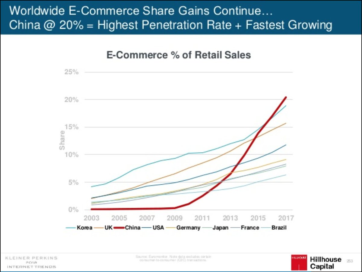Max Cuvellier On Twitter The 2018 Edition Of Mary Meeker Kpcb S Must Read Internettrends Are Here Https T Co 2v4xzdkjk3 Age Of Retail Sales Happening Online In China From 0 To 20 In 8