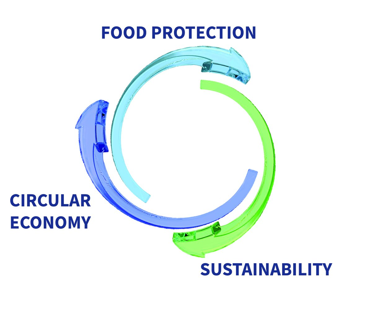 It's time to think about our planet! Circular Economy, Food Protection and Sustainability are the basis for us to develop innovative packaging films. #WorldEnvironmentDay2018 bit.ly/2M2EoAf