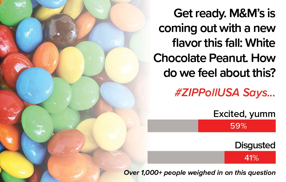 Zip Poll USA on Twitter: