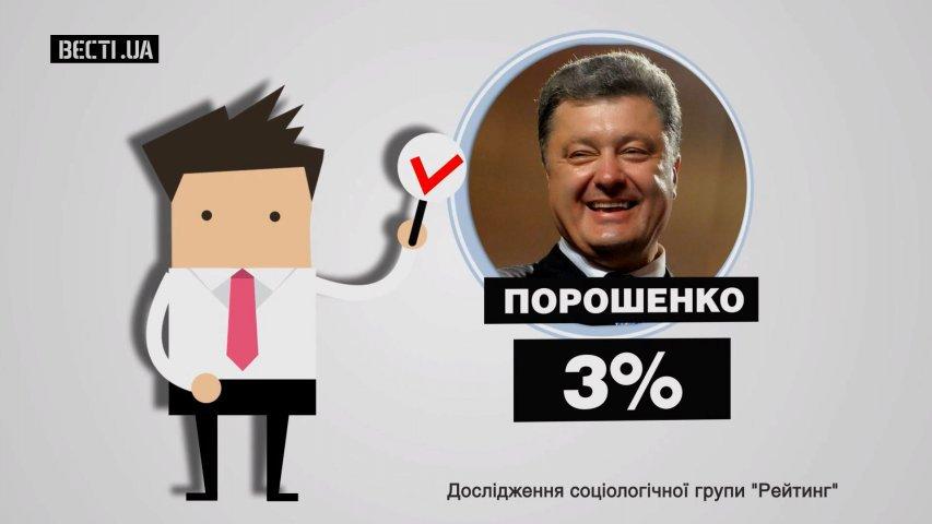 Порошенко закликав Раду підтримати його законопроект про Антикорупційний суд - Цензор.НЕТ 7743