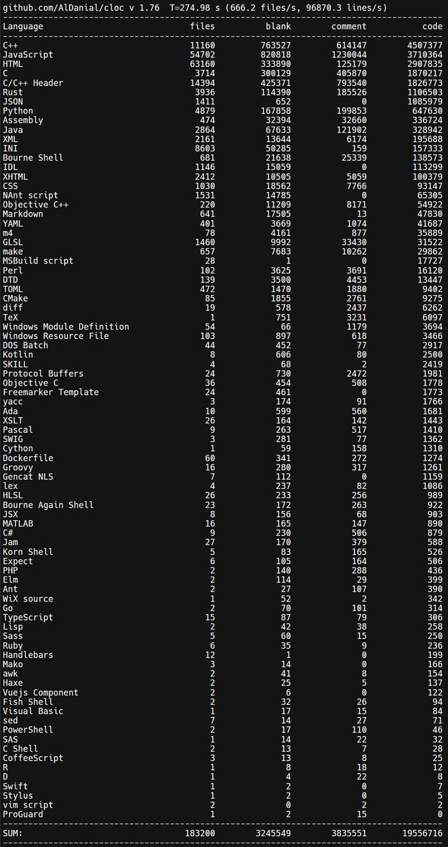 Now that I&#39;ve used Twitter for its intended purpose and spread a bit of disinformation, *without* the .hg directory, the entire Firefox codebase (incl test, build, &amp; 3rd-party code) has 4.5M lines of C++ code, 3.7M of JS, 1.9M of C, and 1.1M of Rust. Entire results from cloc: <br>http://pic.twitter.com/aliy3H9A75
