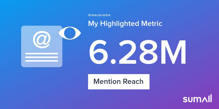 My week on Twitter 🎉: 760 Mentions, 6.28M Mention Reach, 5.02K Likes, 1.87K Retweets, 273 Replies. See yours with https://t.co/qC2nUB7xtZ