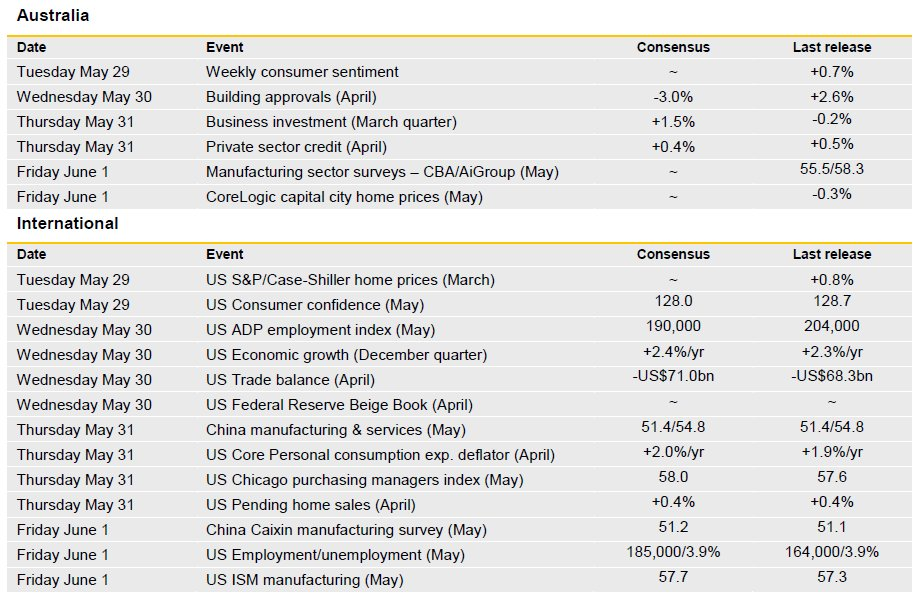 [REPORT] The Week Ahead: Business investment & house prices data the highlights locally   https://t.co/V79QhTHAuy#ausbiz#ausecon