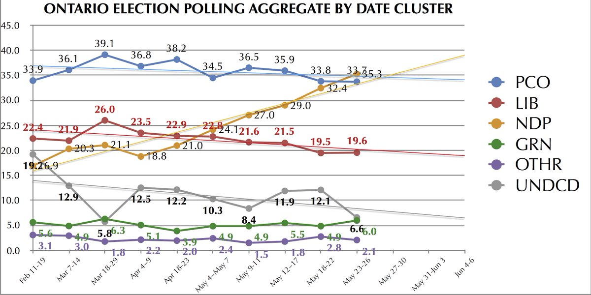 In the most responsive/least stable data chart that I use for these kind of elections ... Horwath/NDP just passed Ford/PCO. #onpoli  #onelxn <br>http://pic.twitter.com/zBNwS7MIMJ