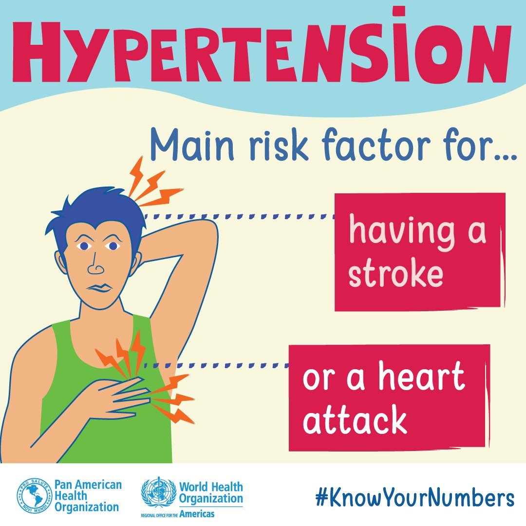 Hypertension is preventable. How to reduce risk:  *Check you blood pressure regularly. *Exercise. *Eat healthy meals,(reduce your salt intake). *Maintain a healthy weight. *Use positive coping mechanisms to manage stress.   #KnowYourNumbers. #Hypertension #HealthyLife <br>http://pic.twitter.com/acYqUaOE71