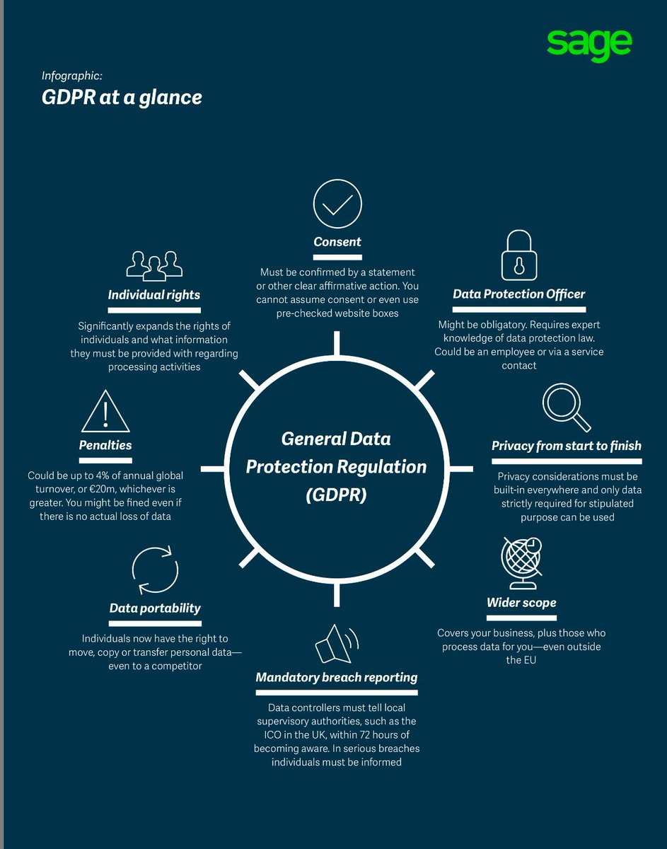 GDPR at a Glance {#Infographic} By @sageuk MT @Fisher85M  CC @antgrasso @vinod1975 @SpirosMargaris @Lago72 @KaiGrunwitz @HaroldSinnott  #CyberSecurity #privacy #DataSecurity #infosec #databreach #Security #GDPR<br>http://pic.twitter.com/JGv0VuZ5NX