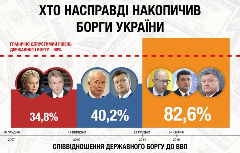 Цена на газ для украинцев может вырасти на 60-70%, – глава НКРЭКУ - Цензор.НЕТ 4632