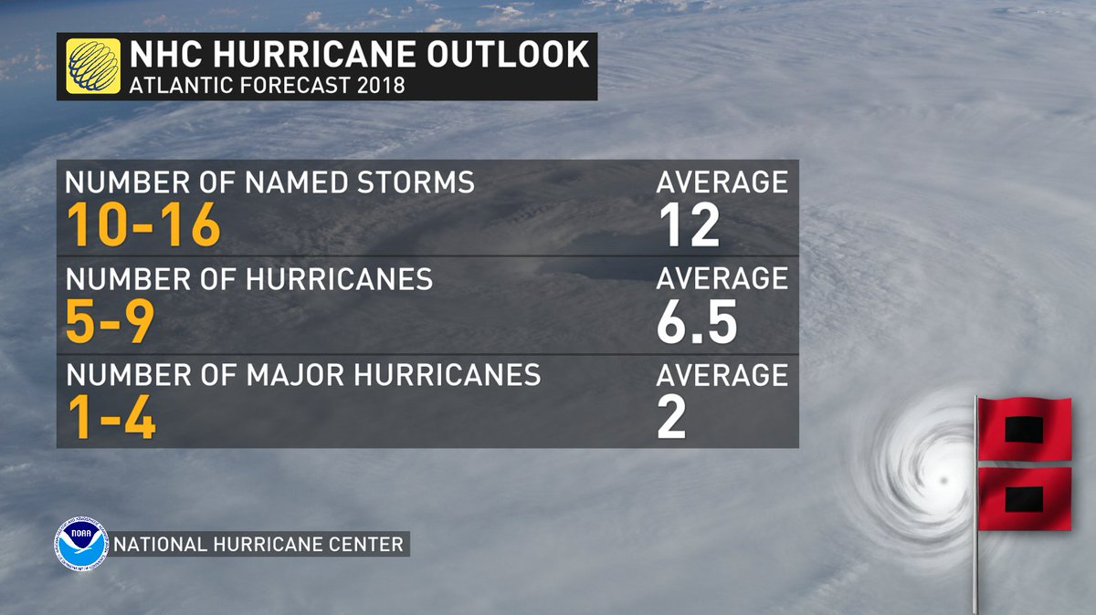 Here it is: The official NHC Hurricane Forecast calling for an above average season again this year after a devastating 2017 season. Read a full article by my colleague @picazomario here: bit.ly/2s5HCKO
