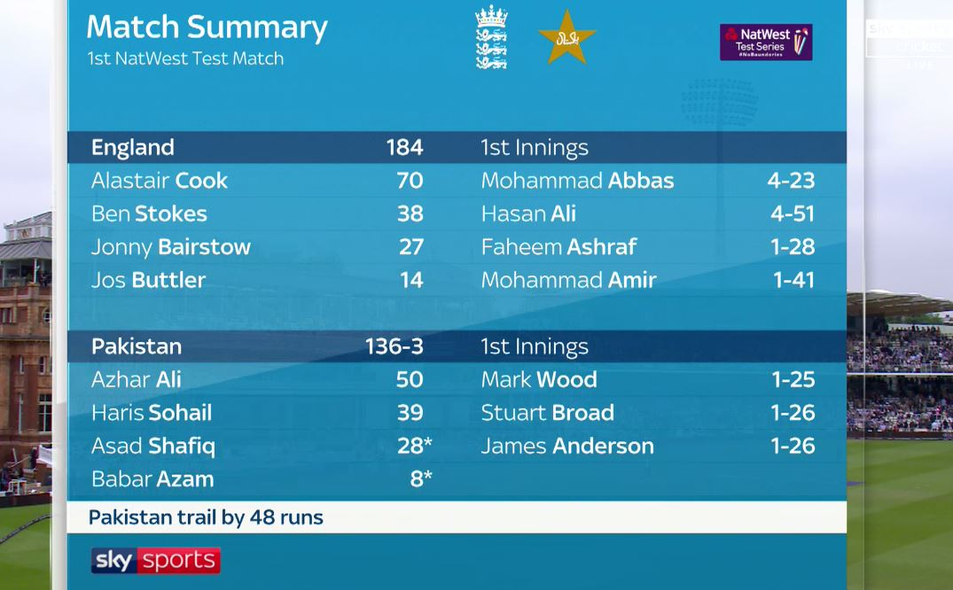LUNCH D2: Pakistan 136-3 trail by 48 runs.  Coming up - we hear from Andy Flower and watch part one of North v South   Watch on Sky Sports Cricket & Main Event - & available in UHD too!   Get  over-by#EngvPak-over commentary on our live blog: https://t.co/66LzQkWZpo