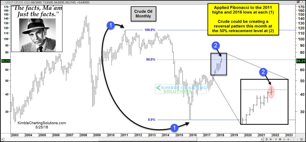 Crude Oil- Could be topping this month, says JoeFriday https://t.co/009Qgn98Ij