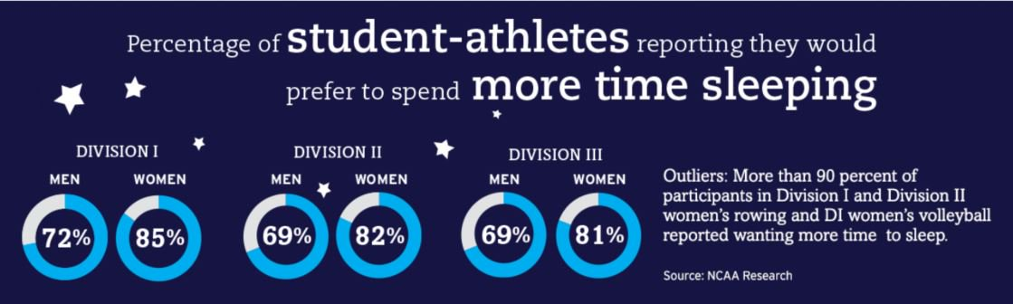 DYK that NCAA football players, on average, report sleeping 5 hours and  51 minutes each night during the season-which makes them among the worst  sleepers college athletics? Overall, most student-athletes report they  would prefer more time to sleep.  http:// on.ncaa.com/2DdntGc  &nbsp;  <br>http://pic.twitter.com/FI16tF5o2M