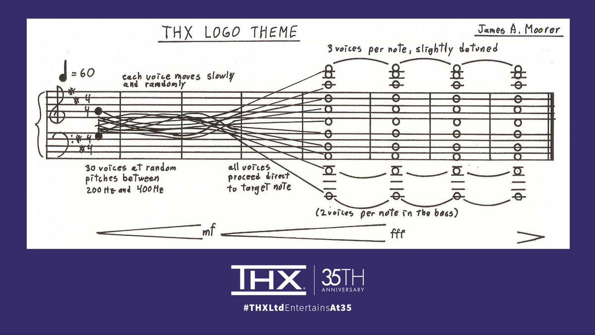 Partition officielle du thème musical de THX