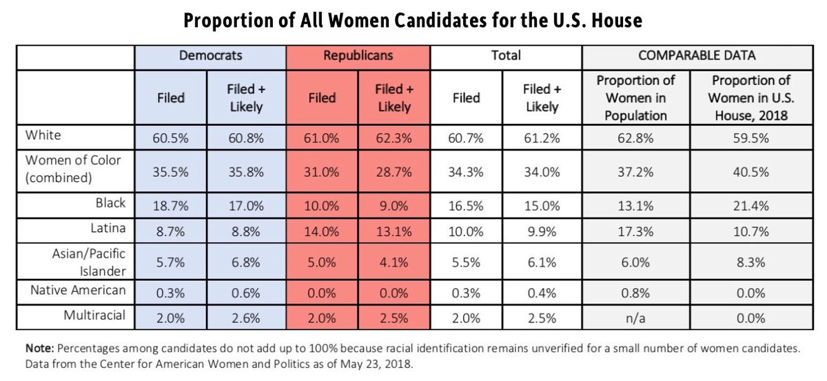Cawp On Twitter Women Of Color Are 355 Of Filed Democratic Women