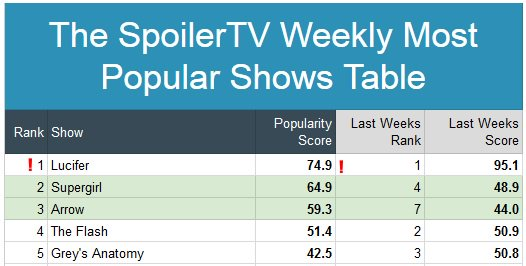 YEAH, we did it again - Most popular show 2nd week in a row, even without airing... That&#39;s OUR work, guys!  Now, with the 2 eps next Monday - I&#39;d say let&#39;s do this once more! #SaveLucifer #PickUpLucifer  @BRUCKHEIMERJB @warnerbrostv @netflix @PrimeVideo @HBO @hulu @AMC_TV<br>http://pic.twitter.com/sb8Y24JdqM