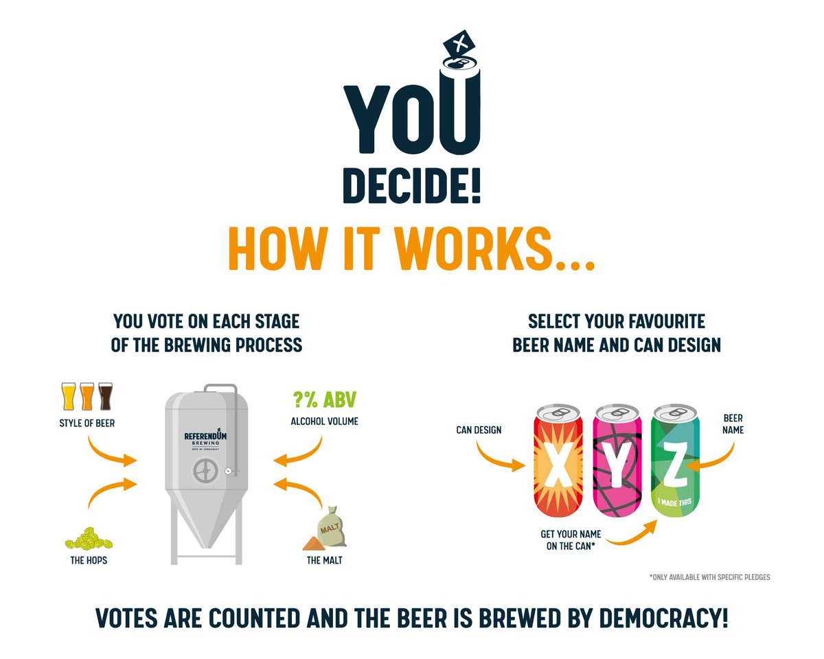 What an amazing idea, and a win win for anyone that fancies having the chance to have their say in the creation of a beer and enjoy it once it has been brewed! 🍻Get involved 🎉 #craftbeer #beer #britishbeer #brewery #referendumbrewing #crowdfunding