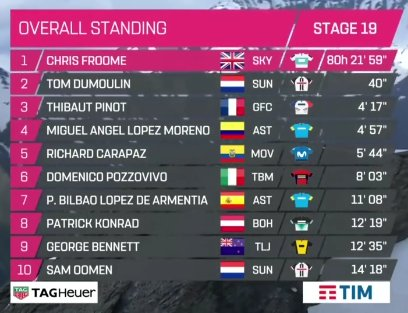Giro d'Italia: Froome wins stunning stage 19 to take pink jersey