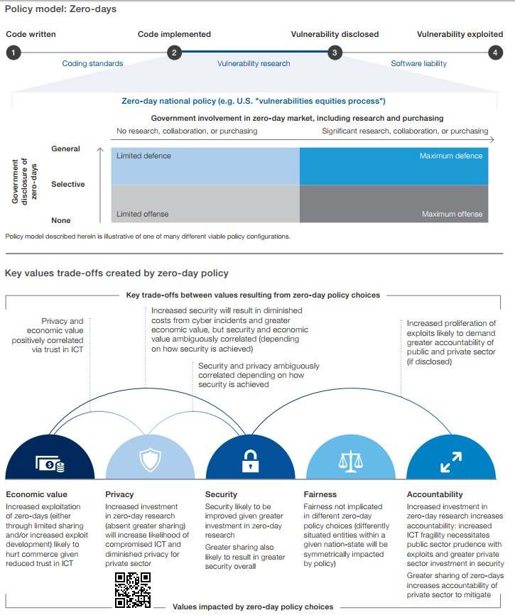 The Zero-Day Security Model 2018 {Infographic}  #Cybersecurity #infosec #databreach #vulnerability @Fisher85M #0day #Exploit #Security #privacy #Hacking   [via @wef]<br>http://pic.twitter.com/1IaF1uINyj