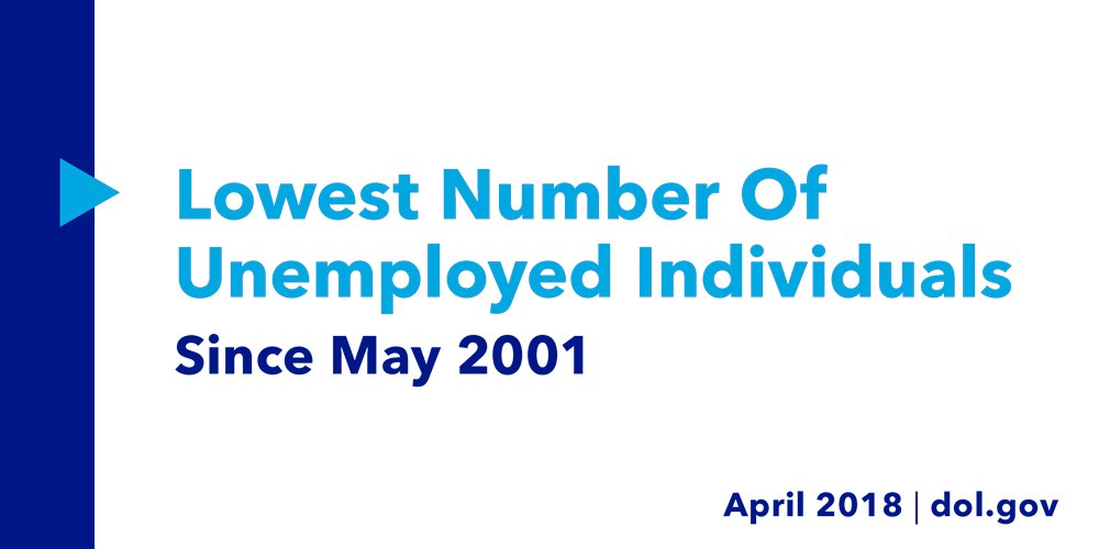 #DYK? Last month, the U.S. had the lowest number of unemployed individuals in 17 years. <br>http://pic.twitter.com/cjsdnz9kLp