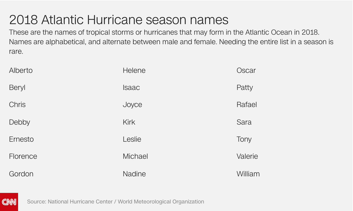10 to 16 named storms -- including five to nine hurricanes, and one to four major hurricanes with Category 3 strength or higher -- are predicted this Atlantic hurricane season, which begins June 1, the National Oceanic and Atmospheric Administration says  https:// cnn.it/2IJVqoS  &nbsp;  <br>http://pic.twitter.com/swhghB1kWF